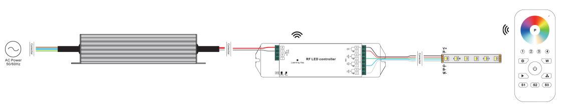 RGBW Strip Light Installation Products
